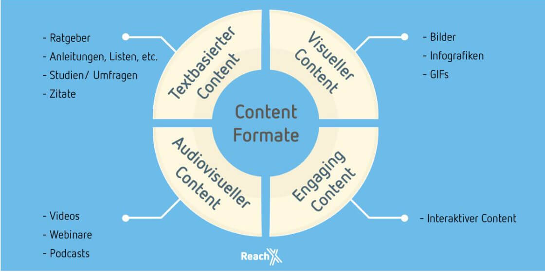 Content-Formate (5)
