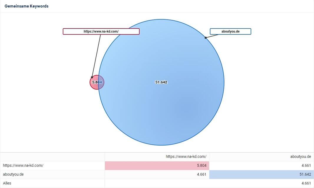 Kreisdiagramm zur Wettbewerbsanalyse